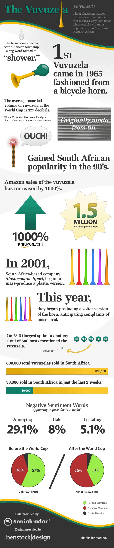 vuvuzela-infographic