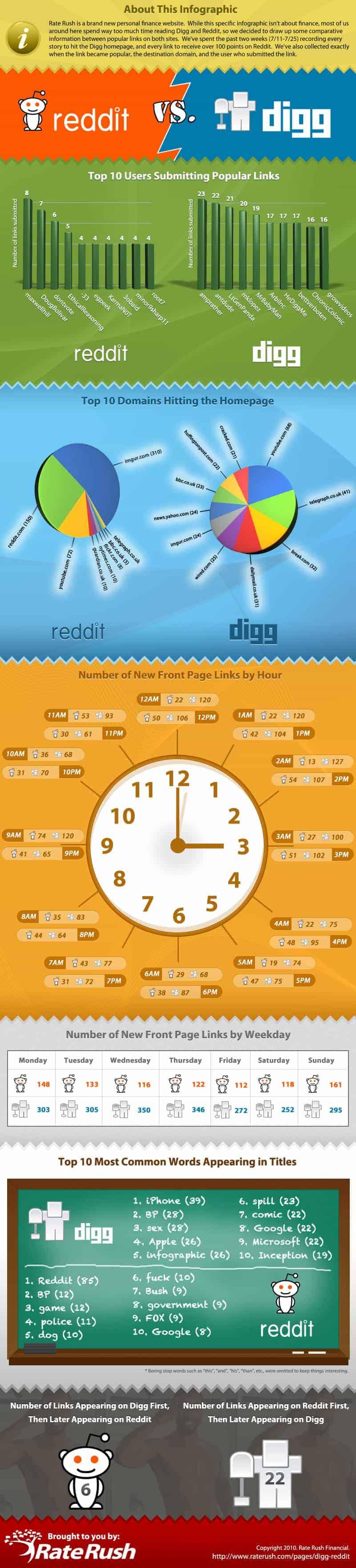 Reddit-Vs-Digg-Infographic