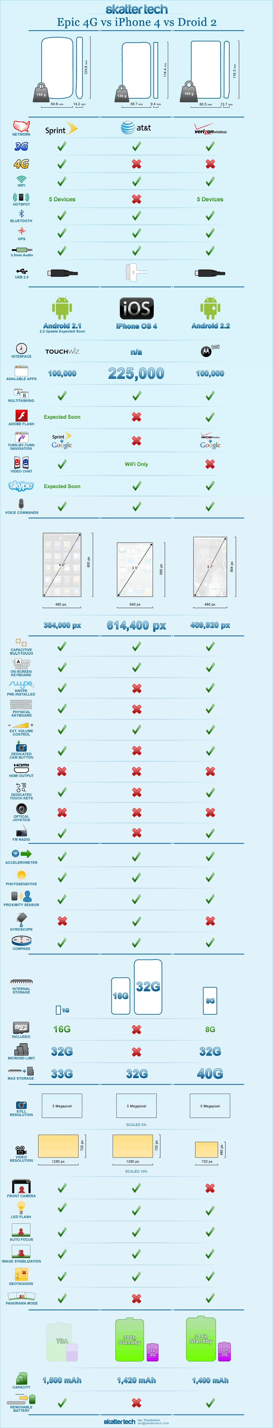 epic-4g-vs-iphone-4-vs-droid-2