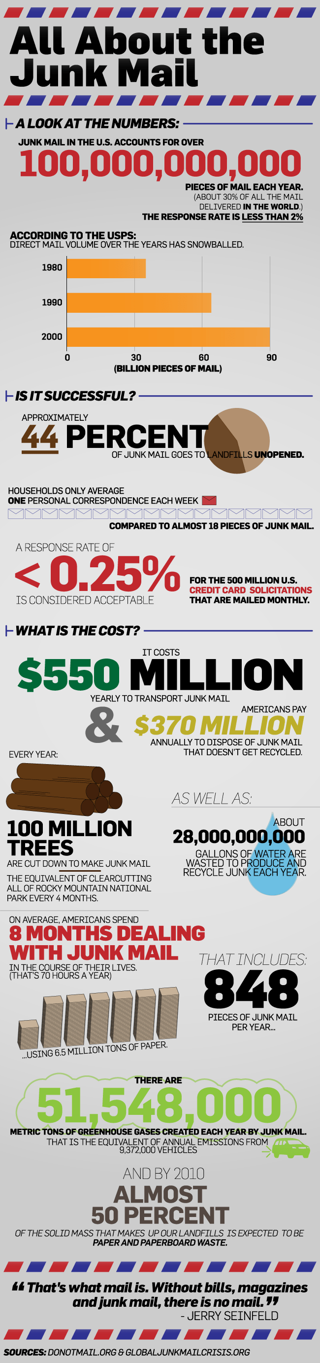 junk-mail_infographic