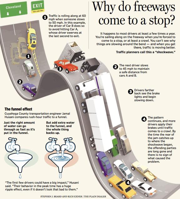 why freeways stop