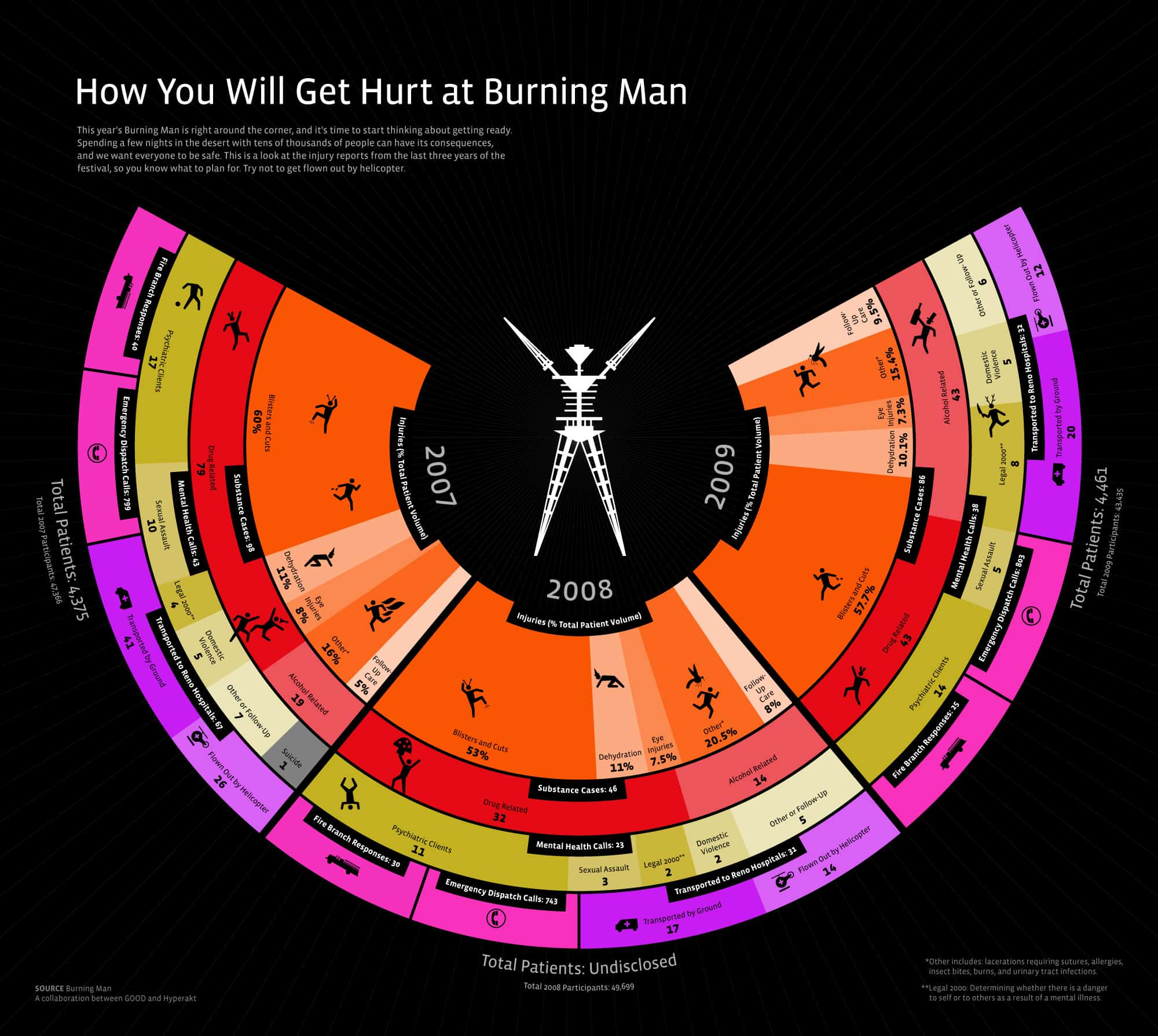 hurt at burning man
