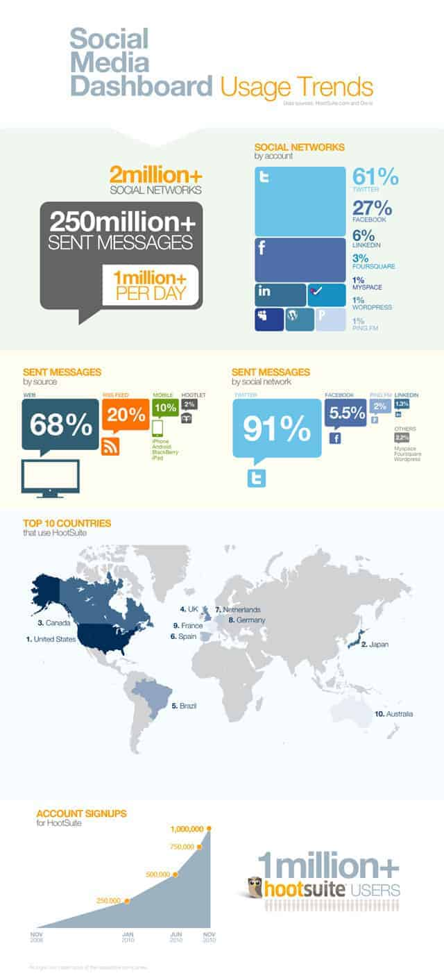 infographic-hootsuite
