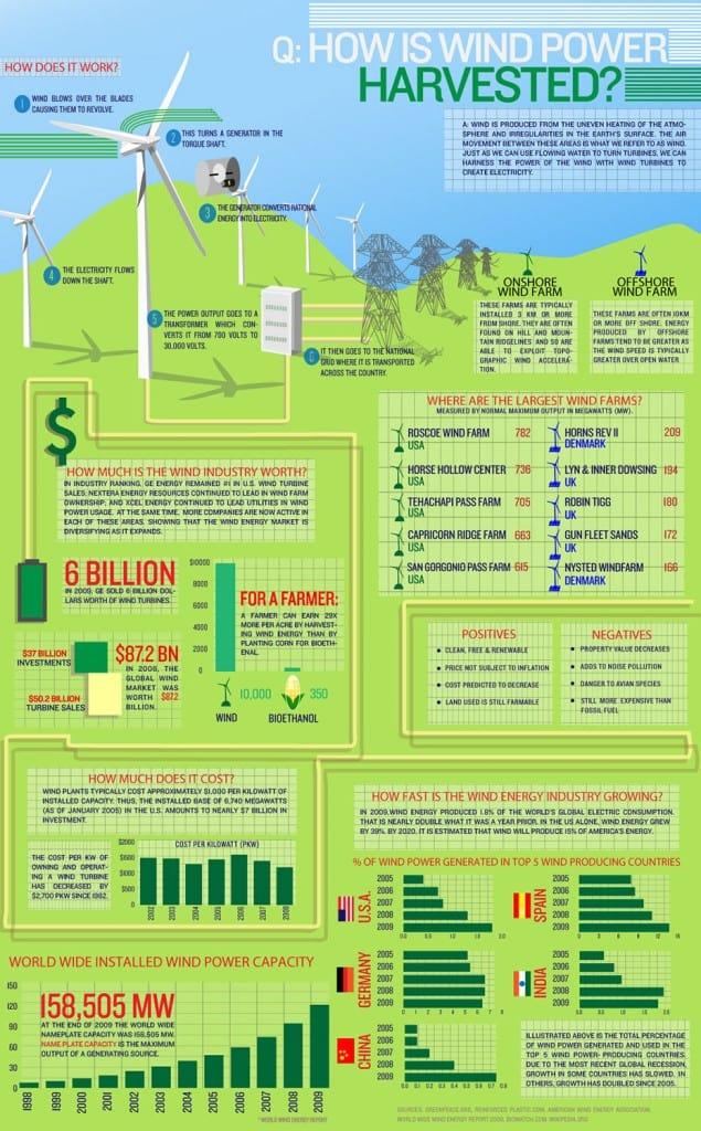 infographic-windpower