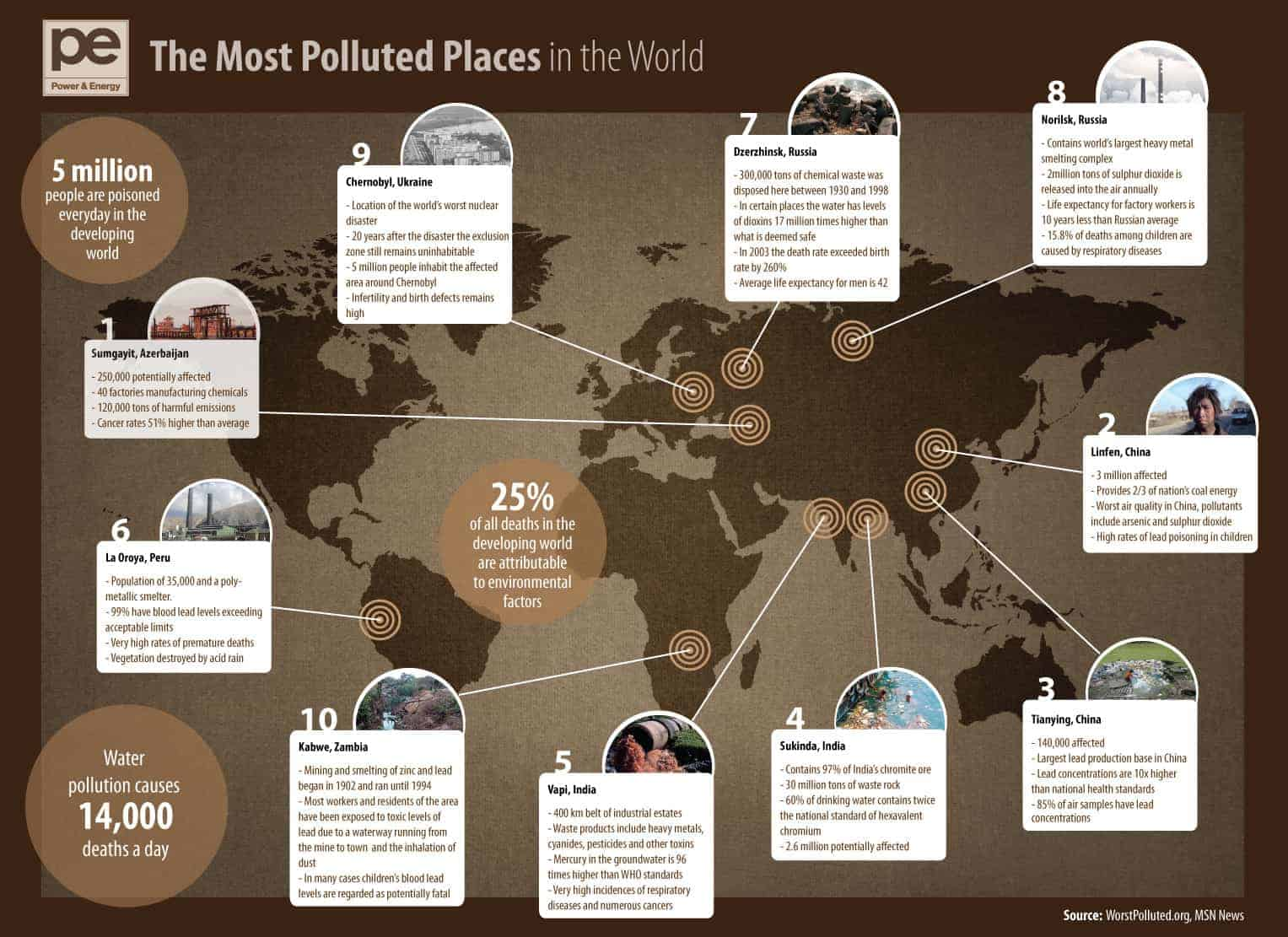 Worst Polluted