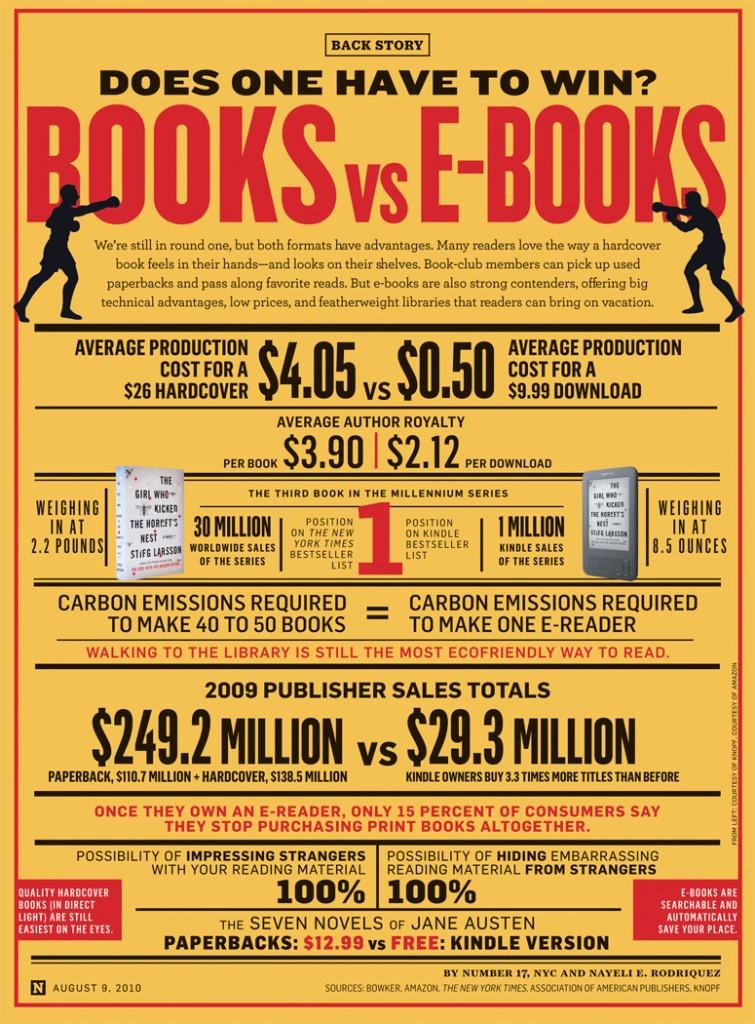 Booksvsebooks