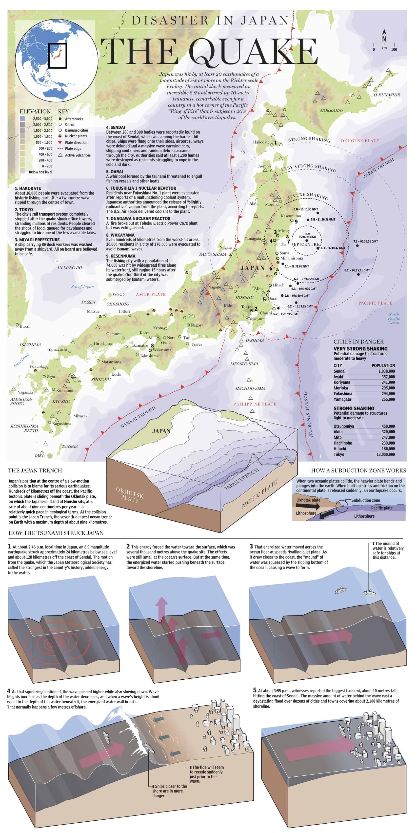 The Japan Quake