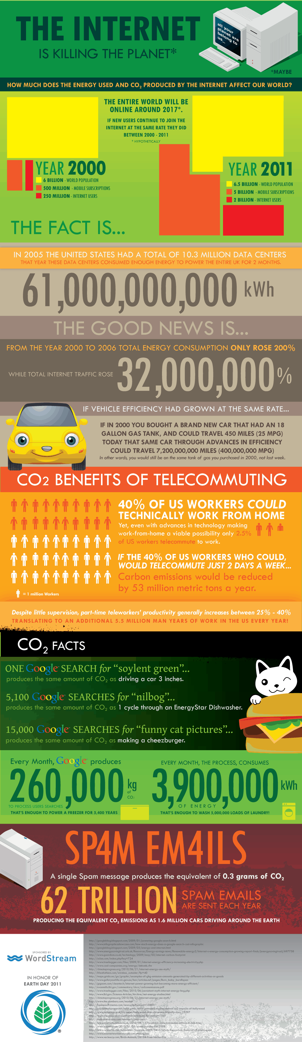 http://dailyinfographic.com/wp-content/uploads/2011/04/earth-day-internet-infographic.png
