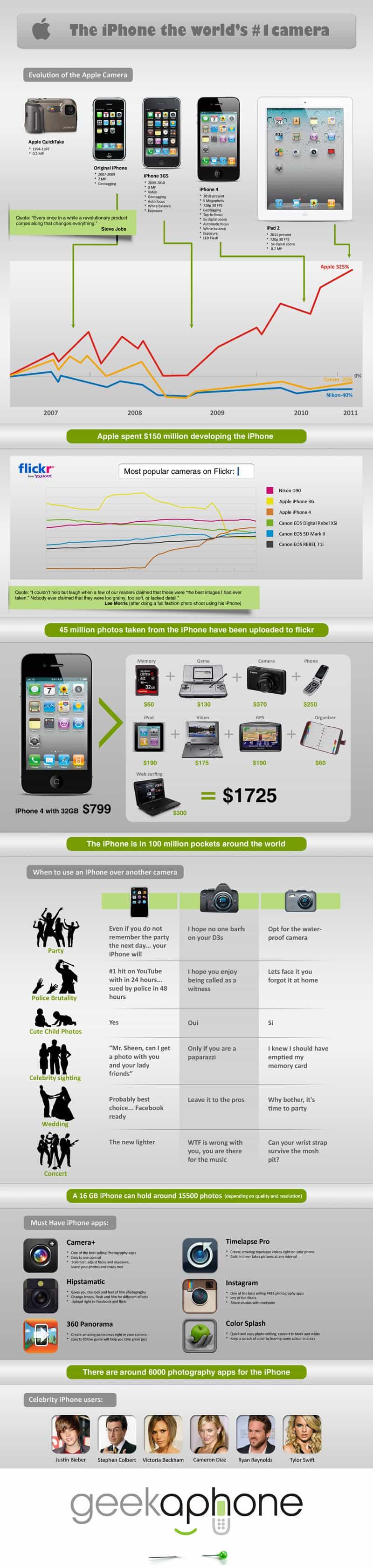 Apple Camera