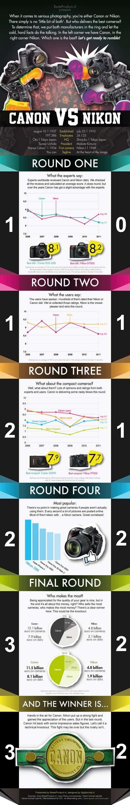 Canon përballë Nikon (statistikë)