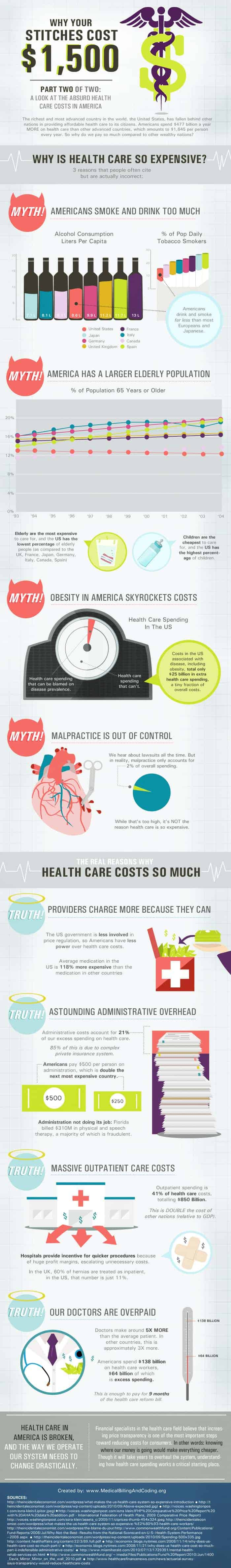 http://dailyinfographic.com/wp-content/uploads/2011/05/Medical-Costs-2.jpg