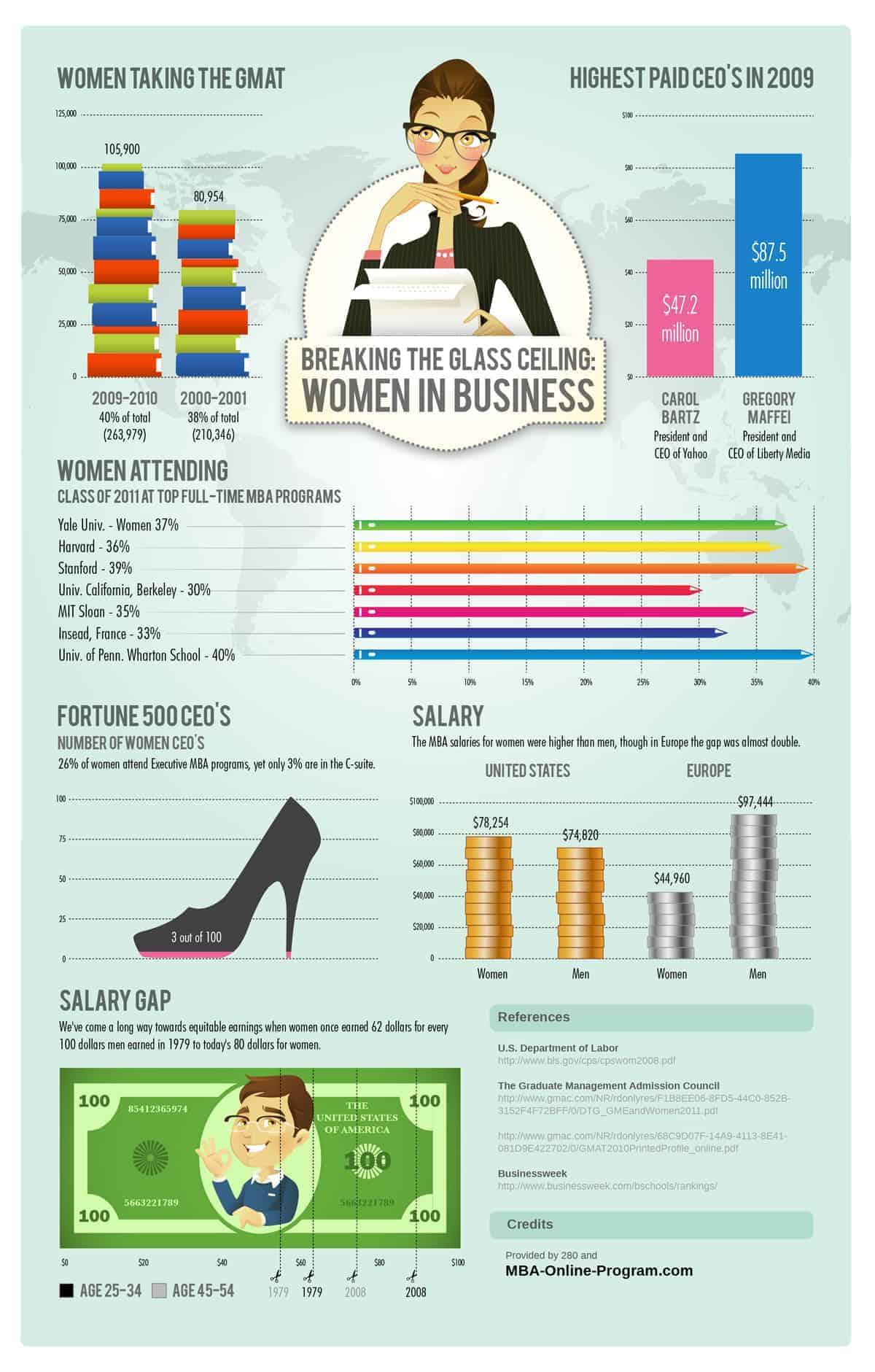 Women in business infographic daily infographic