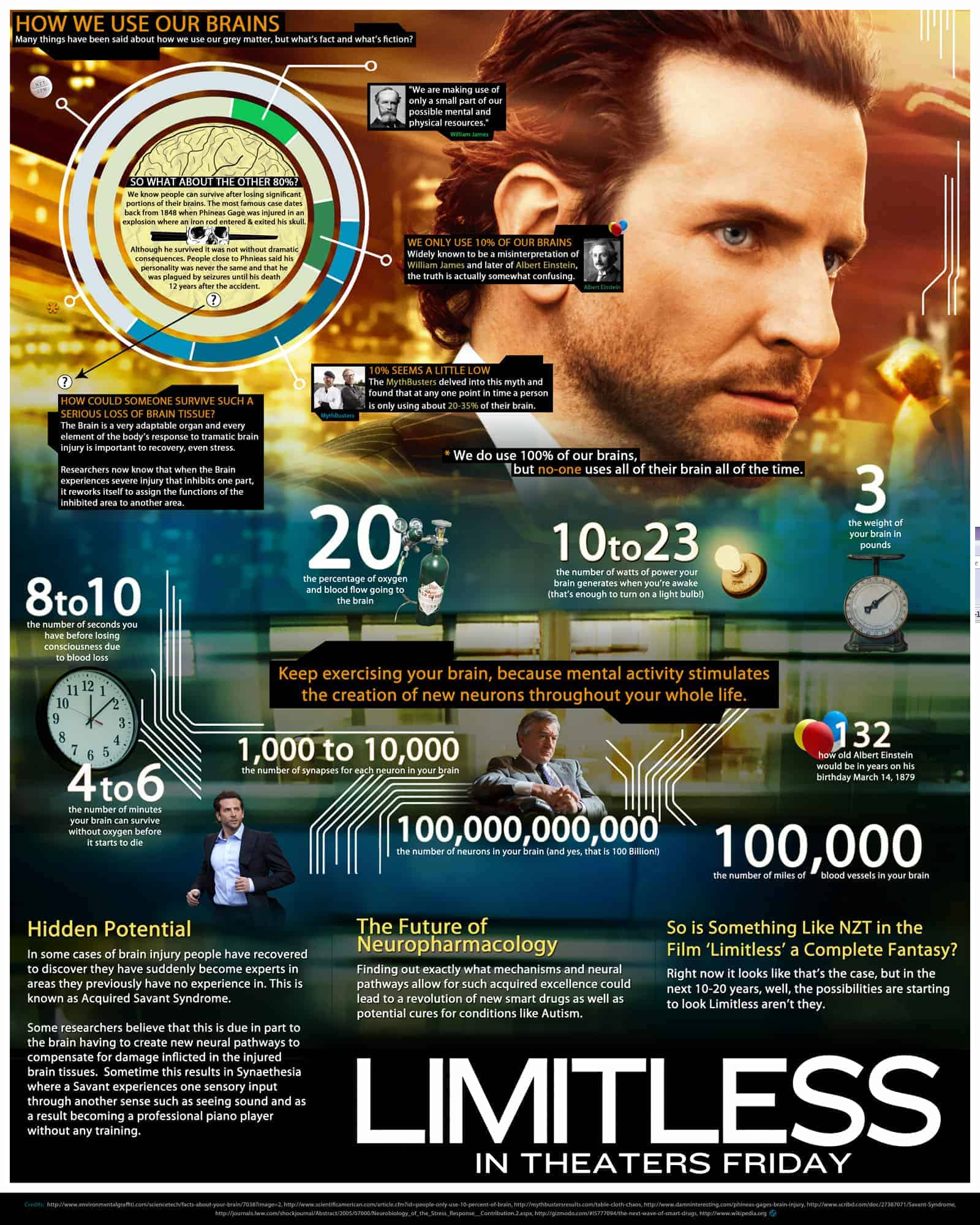 Limitless Movie Infographic