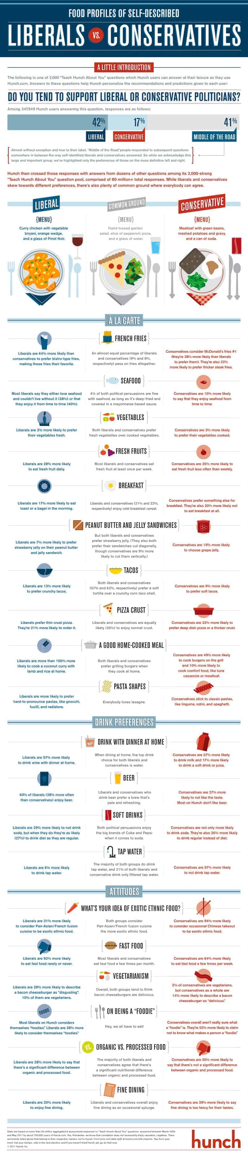 Hunch-Food-Politics-Infographic-800-1