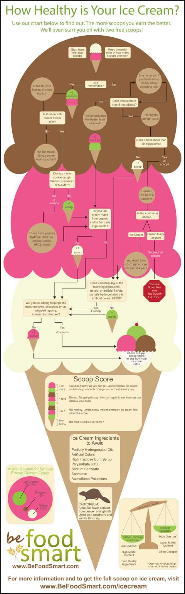 How Healthy is Your Ice Cream?