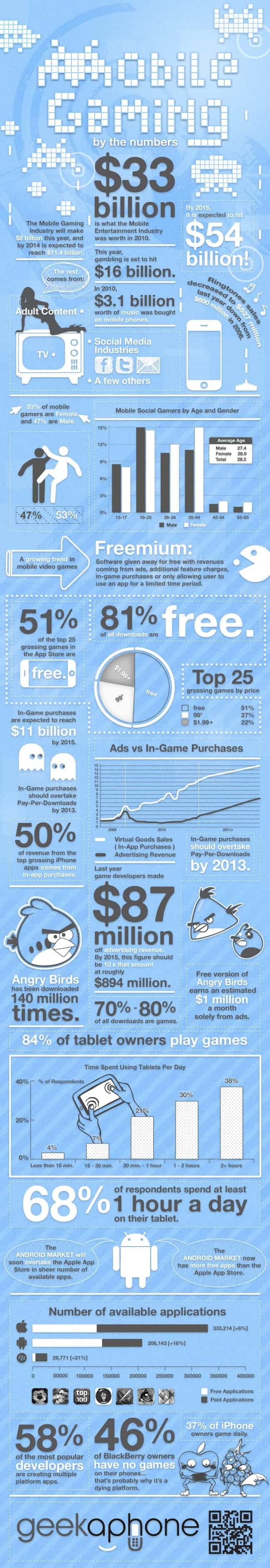 Mobile Gaming by the Numbers