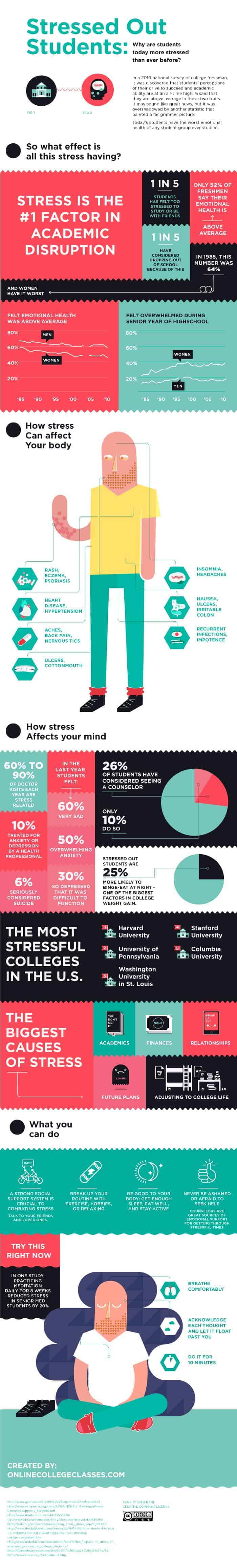 Stressed-out students infographic