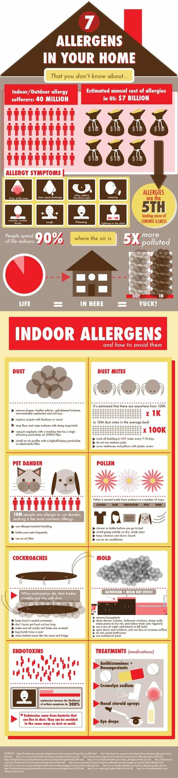 7 Household Allergens Infographic