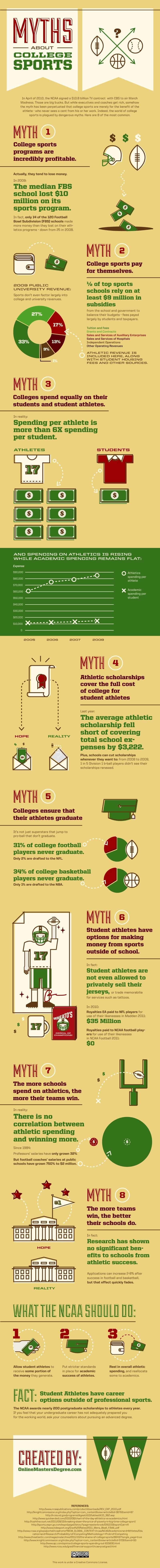 college-sports-myths