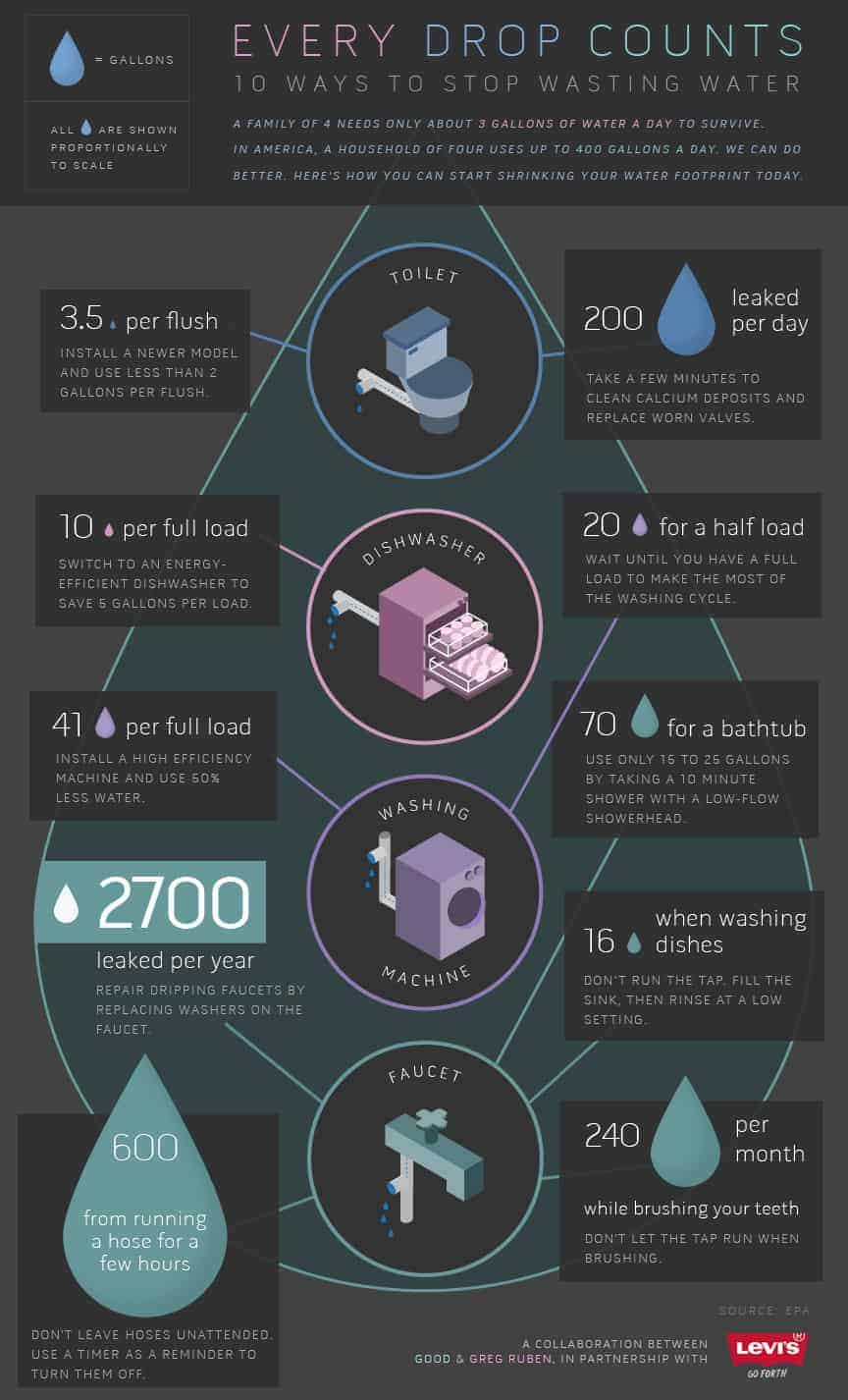 10 Ways to Stop Wasting Water Infographic
