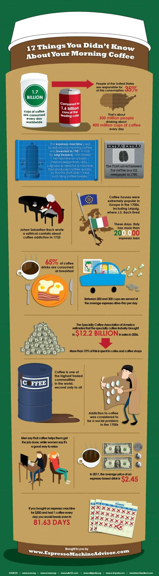 17 facts about coffee infographic