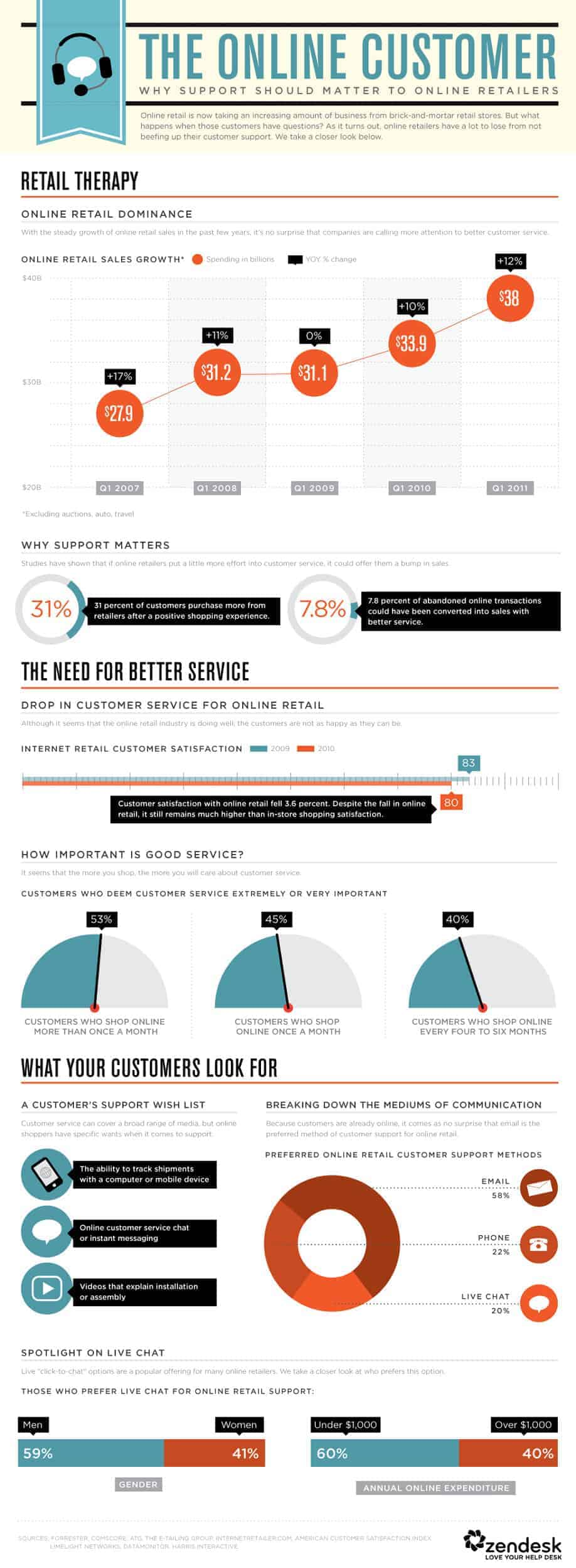 Online Customer Support Infographic