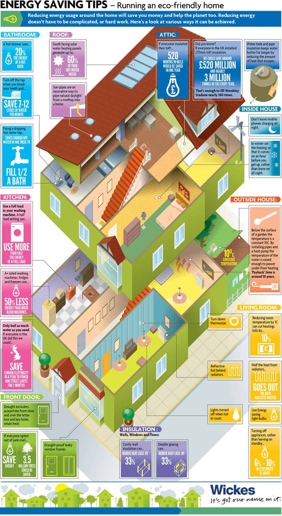 Eco housing 101 daily infographic for Energy efficient green homes