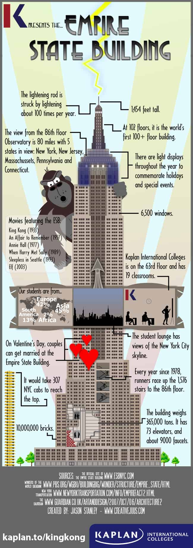 Daily Infographic: What Had Happen' Was.....: The Empire State Building