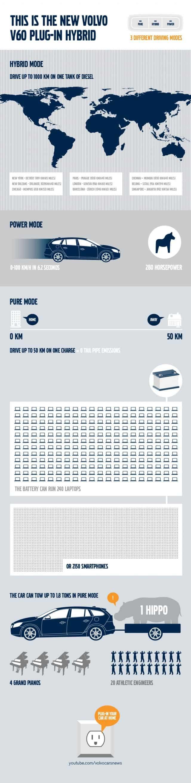 Volvo Infographic