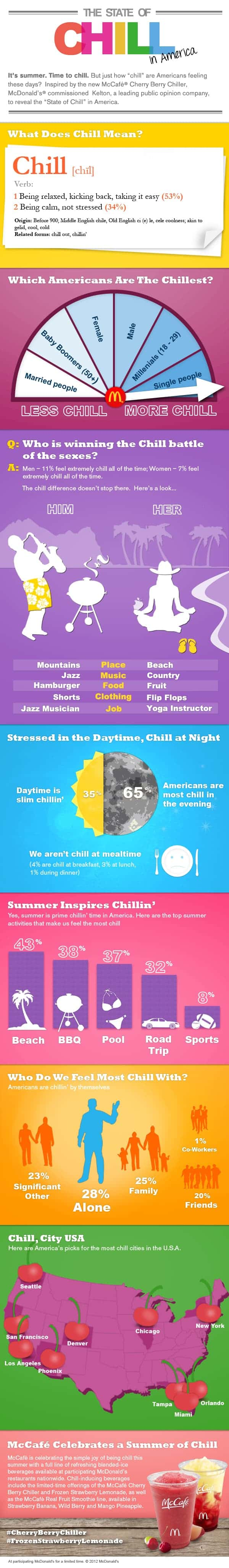 The State of Chill in America [infographic]