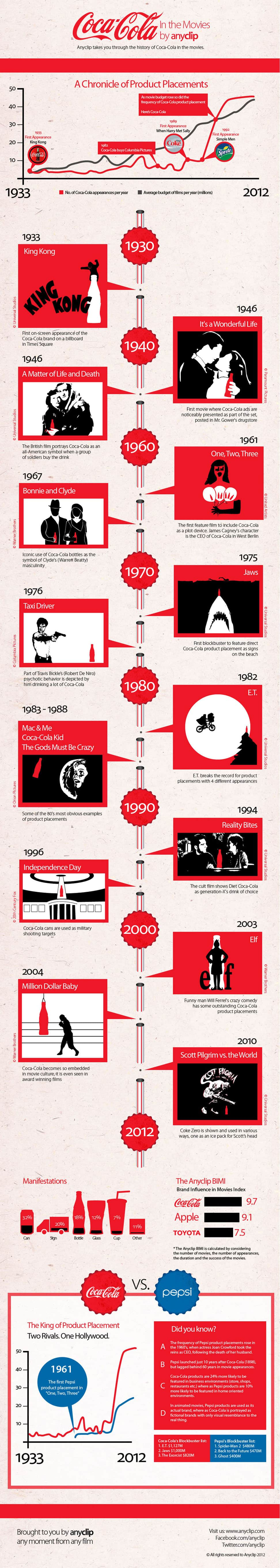 Coca Cola And The Movies Infographic Daily Infographic
