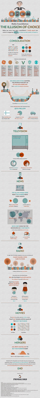 http://dailyinfographic.com/wp-content/uploads/2012/06/media-infographic.jpg
