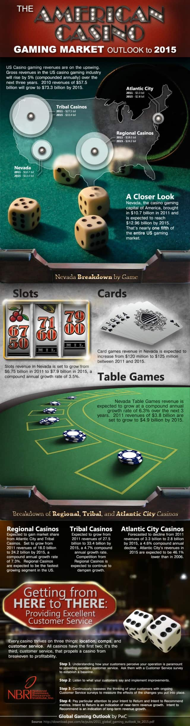 The Growth of Gambling [Infographic]