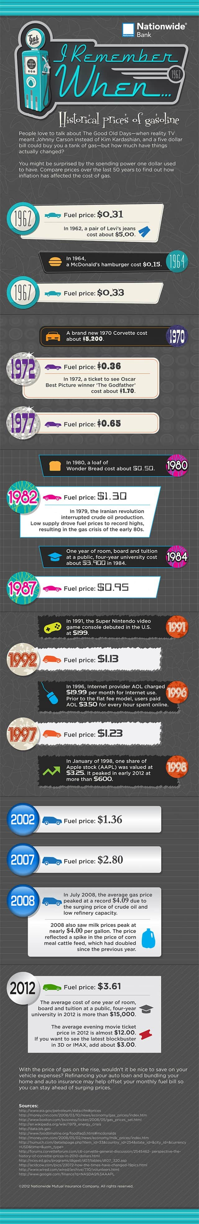 Rising Gas Prices [infographic]
