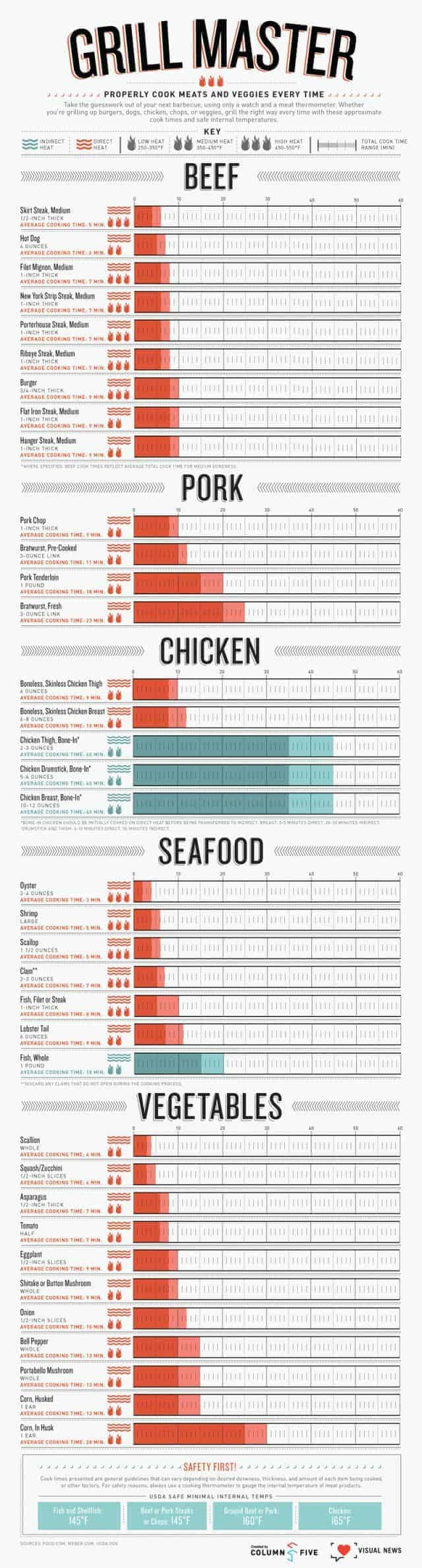Grilled to Perfection [Infographic]