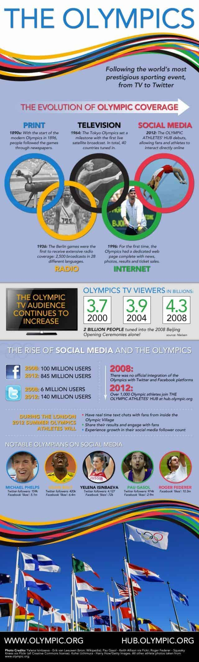 The Evolution of Olympic Coverage [infographic]