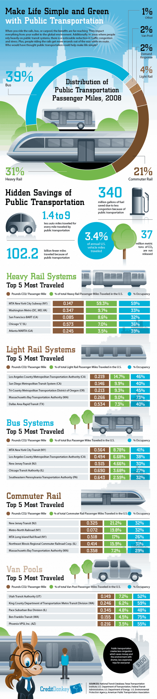 Public Transportation Savings [Infographic]
