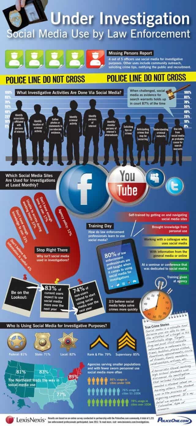Law Enforcement Meets Social Media [Infographic]