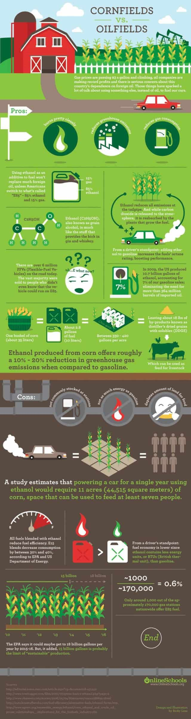 Ethanol vs. Oil [infographic]