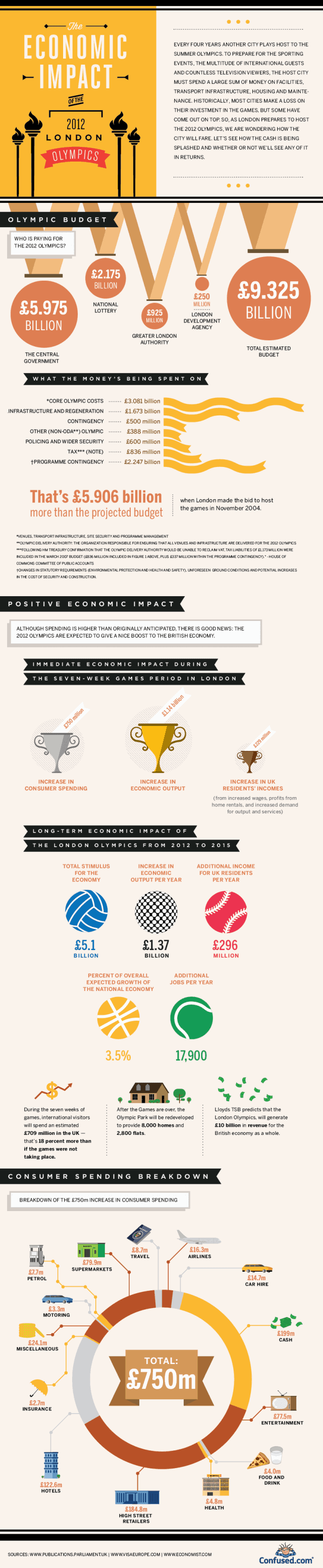 Economic Impact of the 2012 London Olympics [infographic]