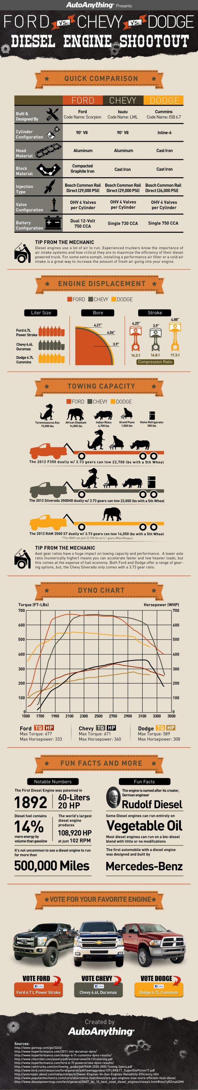 Battle of the Diesel Engines [infographic]