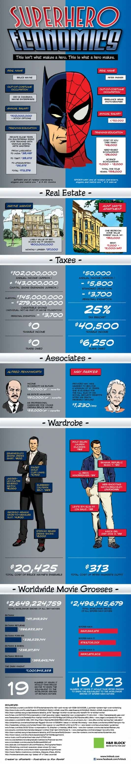 2012-07-06-batman_spiderman_infographic-533x3109