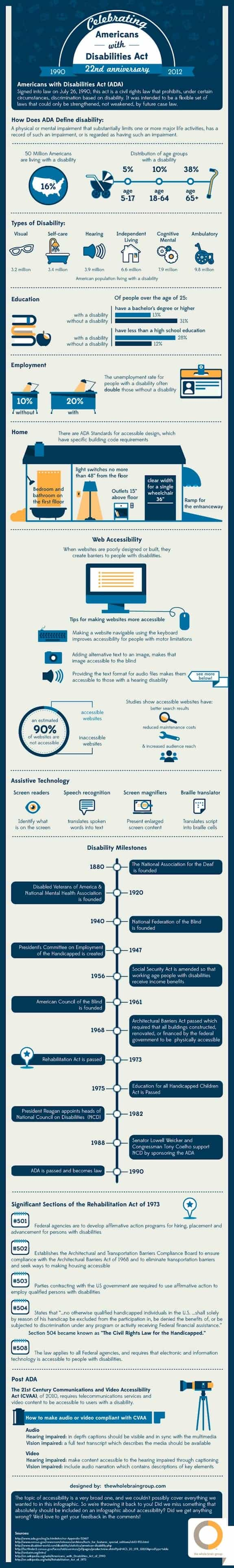 Americans With Disabilities Act 22nd Anniversary [infographic]