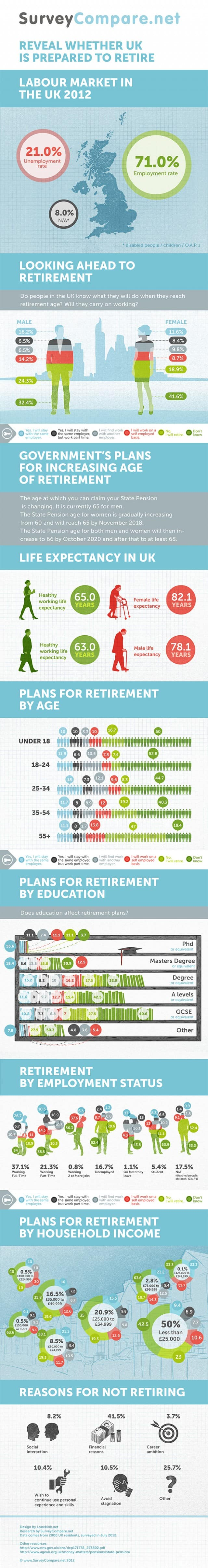 Changes in U.K. Retirement [Infographic]