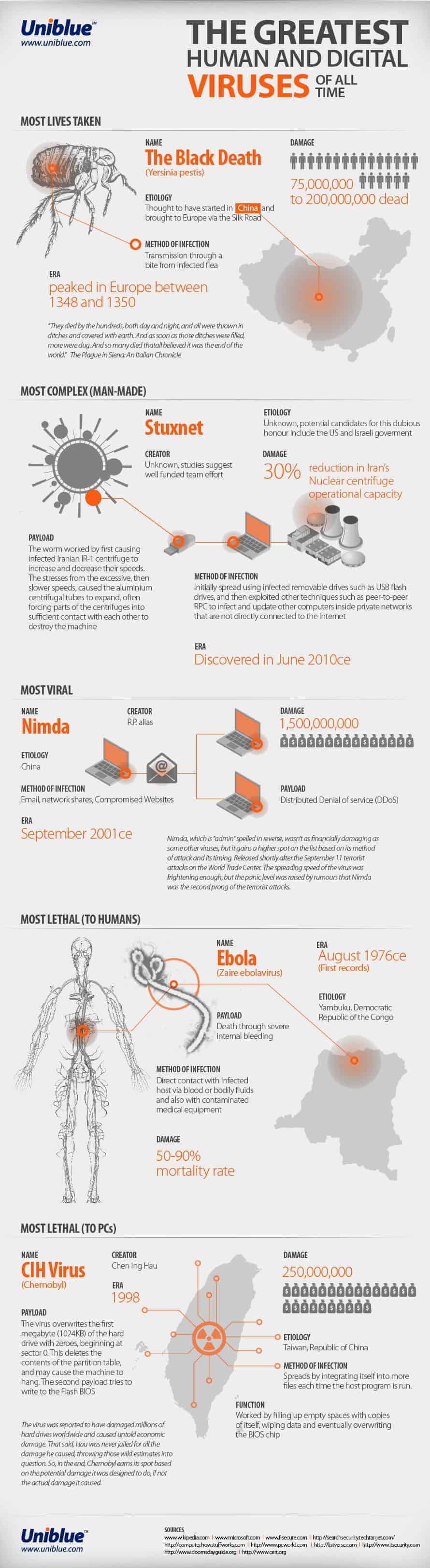 The Greatest Human and Digital Viruses of All Time [infographic]
