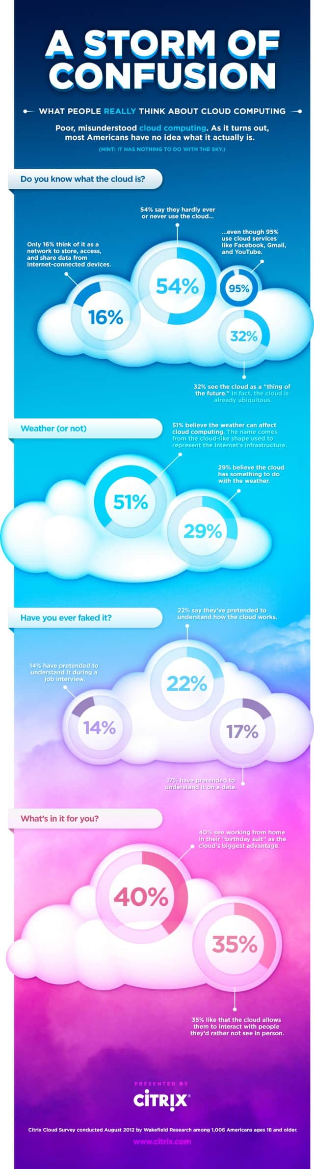 What people think of Cloud Computing?