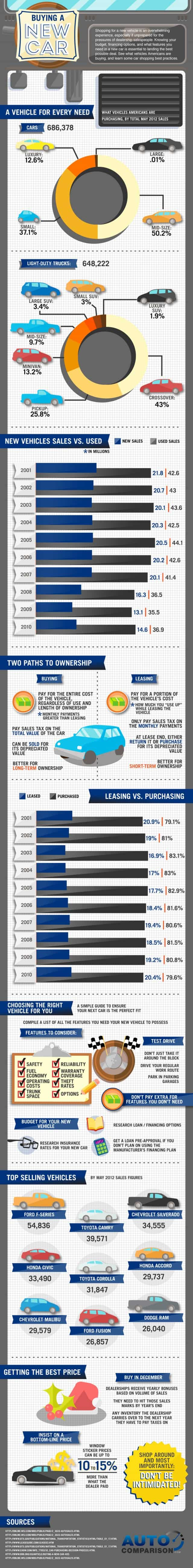 Buying a New Car [infographic]
