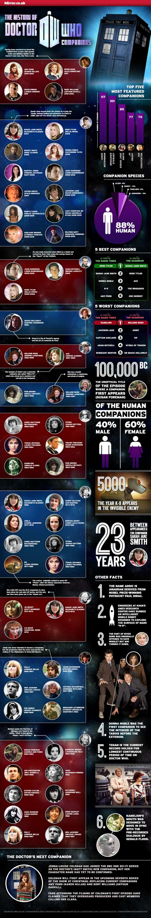 The History of Doctor Who Companions [infographic]