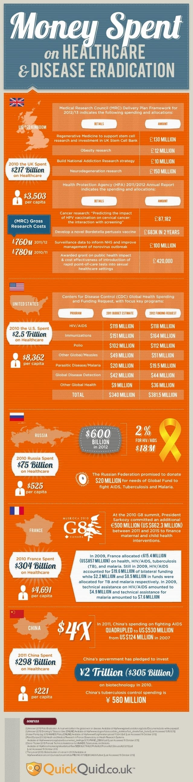 Money Spent on Healthcare and Disease Eradication [Infographic]