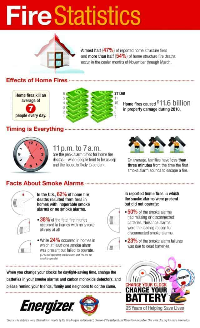 The code coach house fires infographic for Facts about house fires